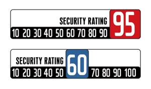 security ranking